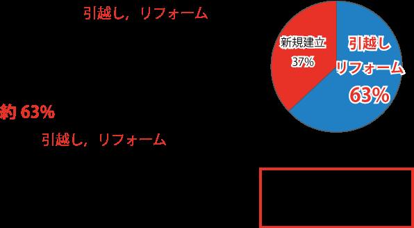 リフォーム件数