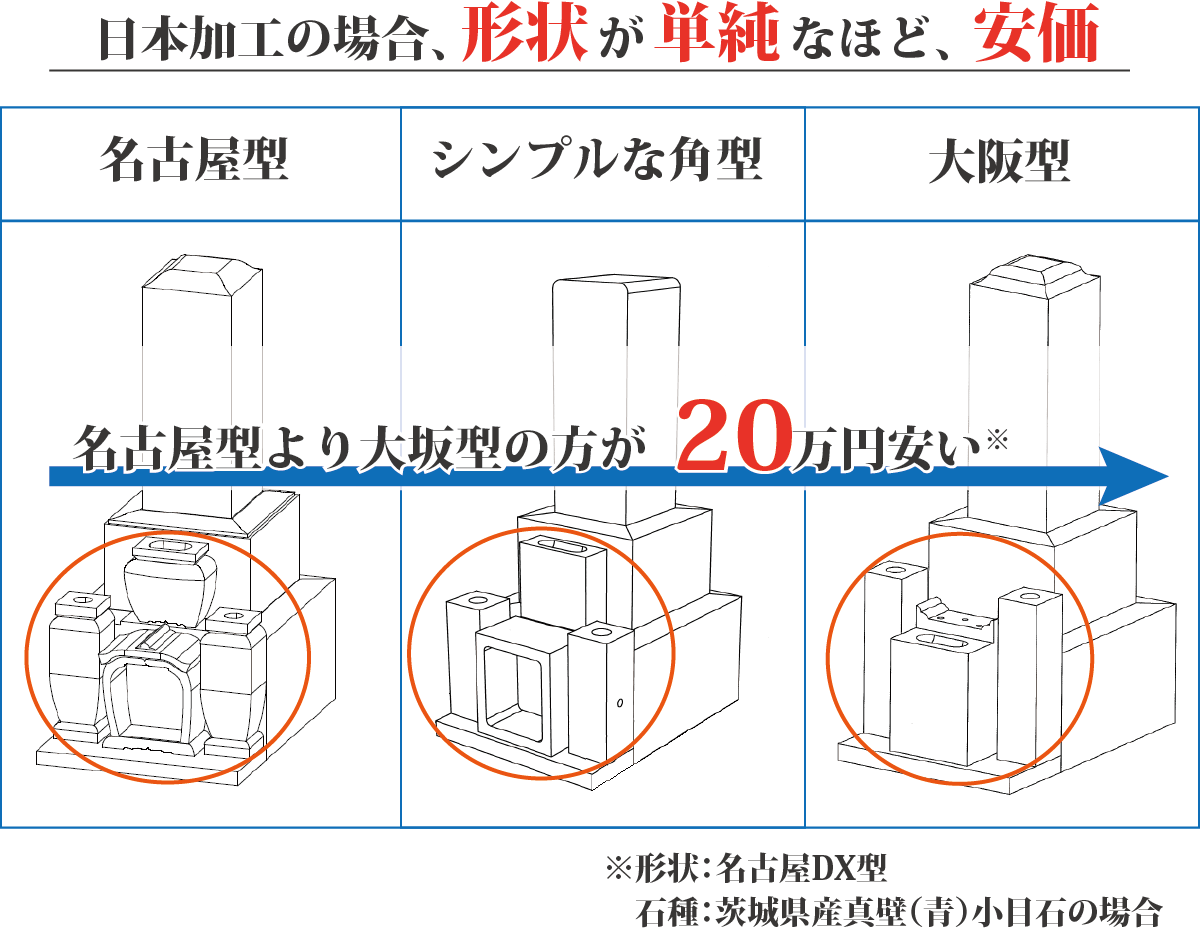 名古屋型より大阪型の方が20万円安い