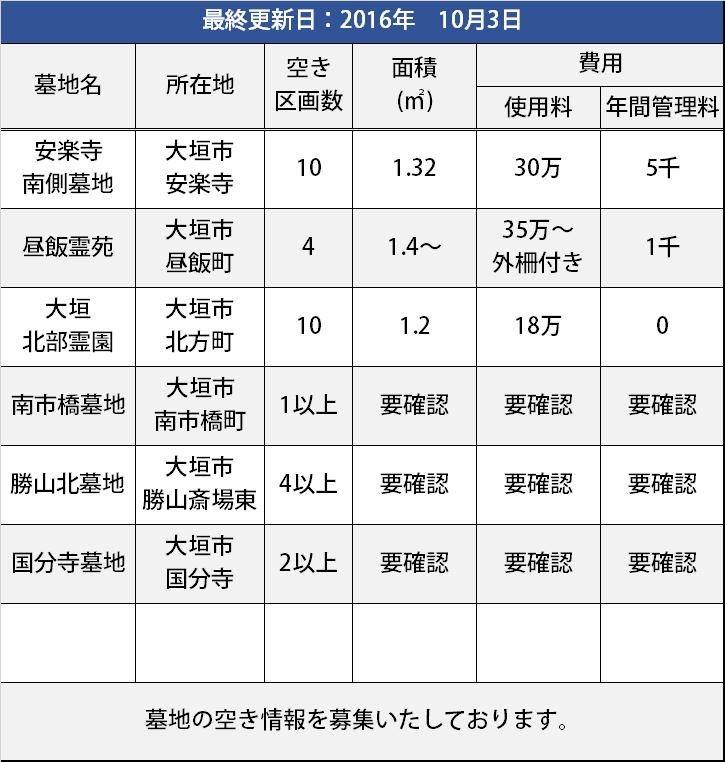大垣市内の空き墓地情報
