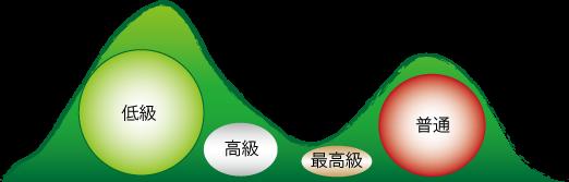 原石の山と石材の等級
