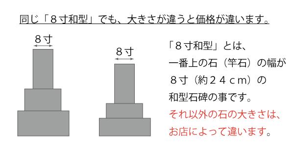 同じ「8寸和型」でも大きさが違うと価格が違います