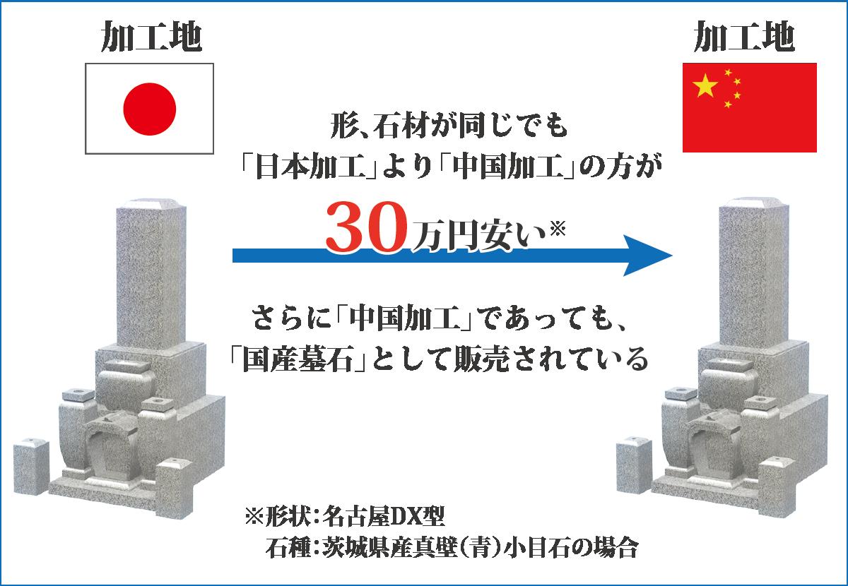 形、石材が同じでも日本加工より中国加工の方が30万円安い