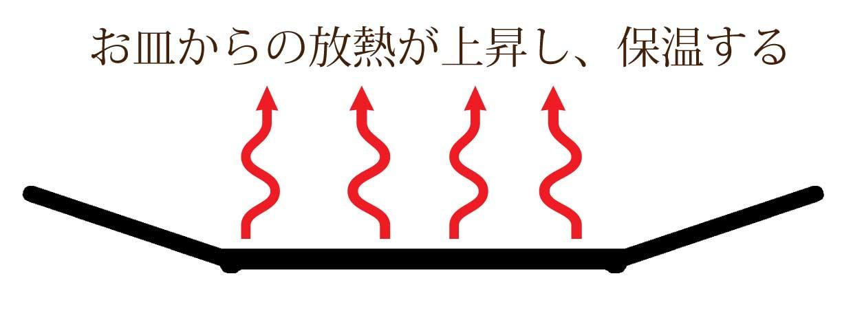 お皿からの放熱